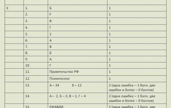 Критерии оценивания 2 Вариант