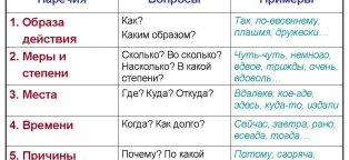 Итоговая контрольная работа Как написать контрольную работу Контрольные Работы по Географии 9 Класс